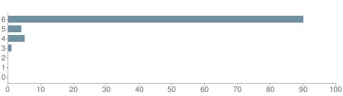 Chart?cht=bhs&chs=500x140&chbh=10&chco=6f92a3&chxt=x,y&chd=t:90,4,5,1,0,0,0&chm=t+90%,333333,0,0,10|t+4%,333333,0,1,10|t+5%,333333,0,2,10|t+1%,333333,0,3,10|t+0%,333333,0,4,10|t+0%,333333,0,5,10|t+0%,333333,0,6,10&chxl=1:|other|indian|hawaiian|asian|hispanic|black|white